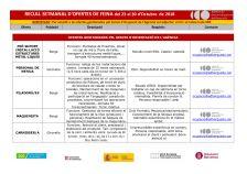 Recull setmanal d'ofertes de feina (del 23 al 30 d'octubre de 2018)