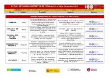 Recull setmanal d'ofertes de feina (del 11 al 18 de desembre de 2018)